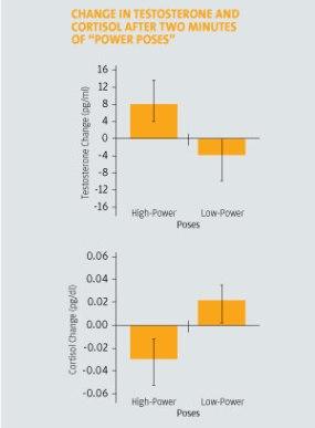 hormonechange-powerposes