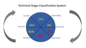 technical stages chart