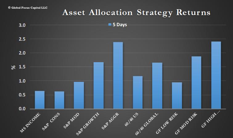 asset allocation Archives - Global Focus Capital LLC