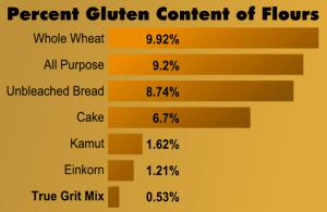 Gluten Content Chart