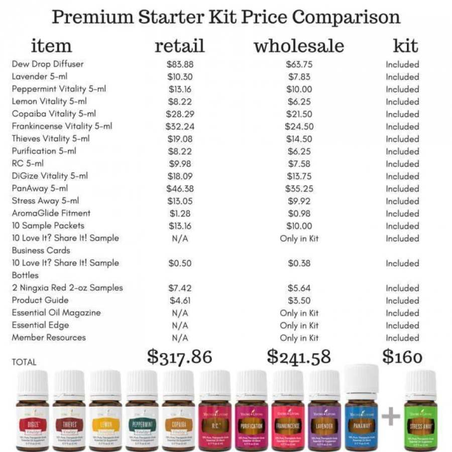 Compare Starter Kit savings and pricing