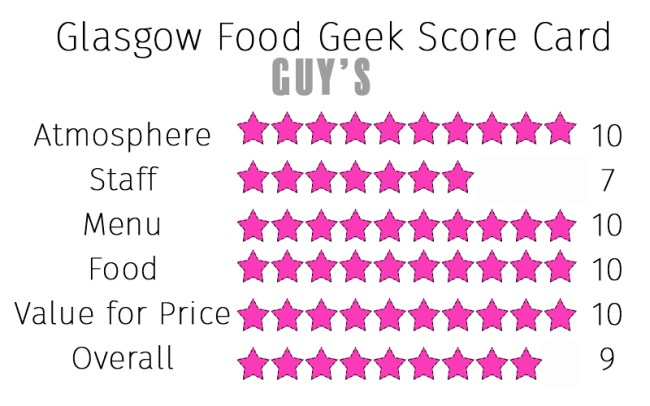 guys-review-score