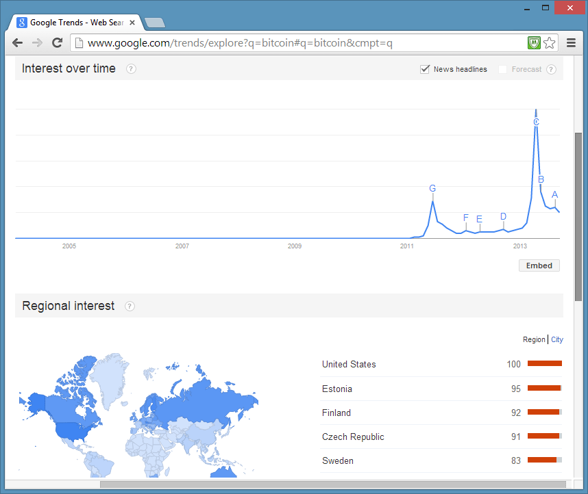 Google_trends_bitcoin_D914