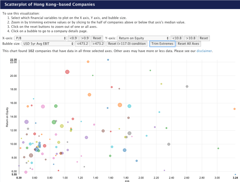 Data visualisation scatterplot on the fundamental data of 102 Hong Kong based and listed companies