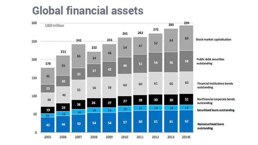 Size of Stock Market vs Bond Market