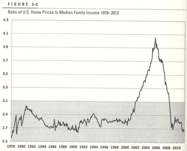 US House Price to Median Wage Ratio