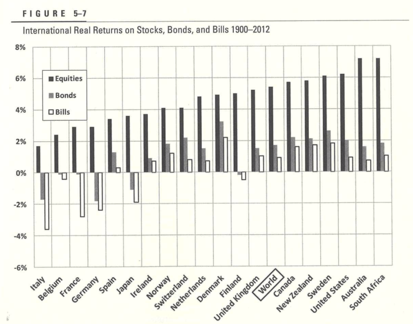 Long term stock returns vs bond returns by country