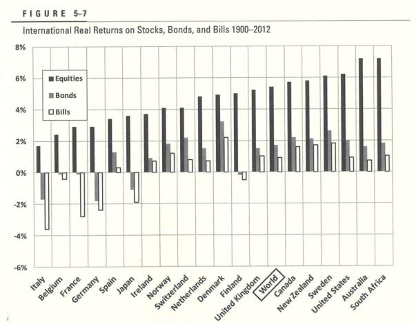 Long term stock returns vs bond returns by country