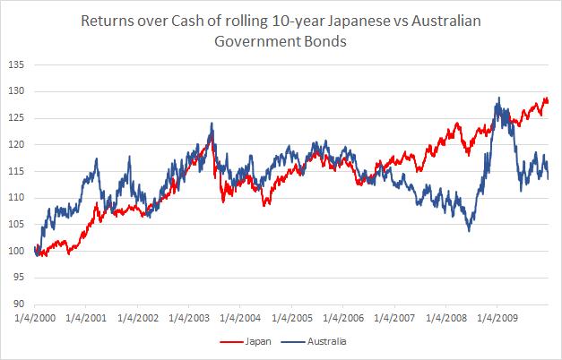 How low yield beat high yield: Japan vs Australia 2000-2009