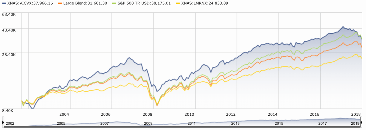 ESG performance measured as a vice fund vs the S&P 500 and a socially responsible fund