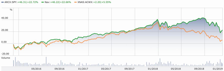 US vs Non-US Stocks, 2015-2018