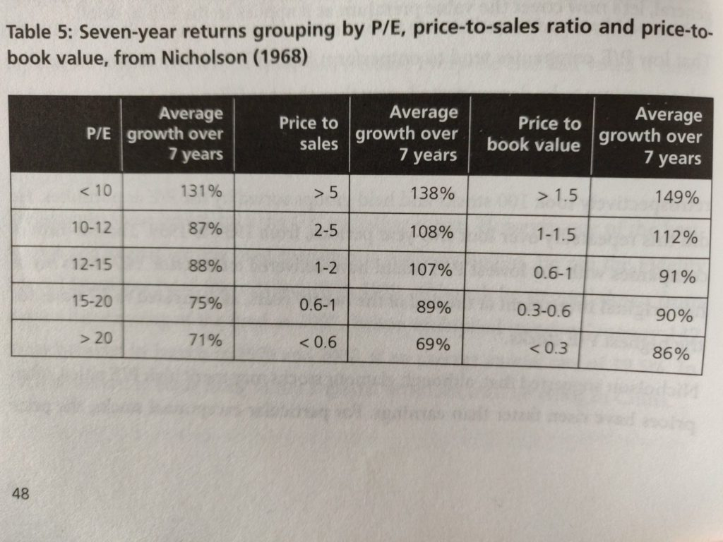 Average historical stock returns for different P/E, P/S, and P/B