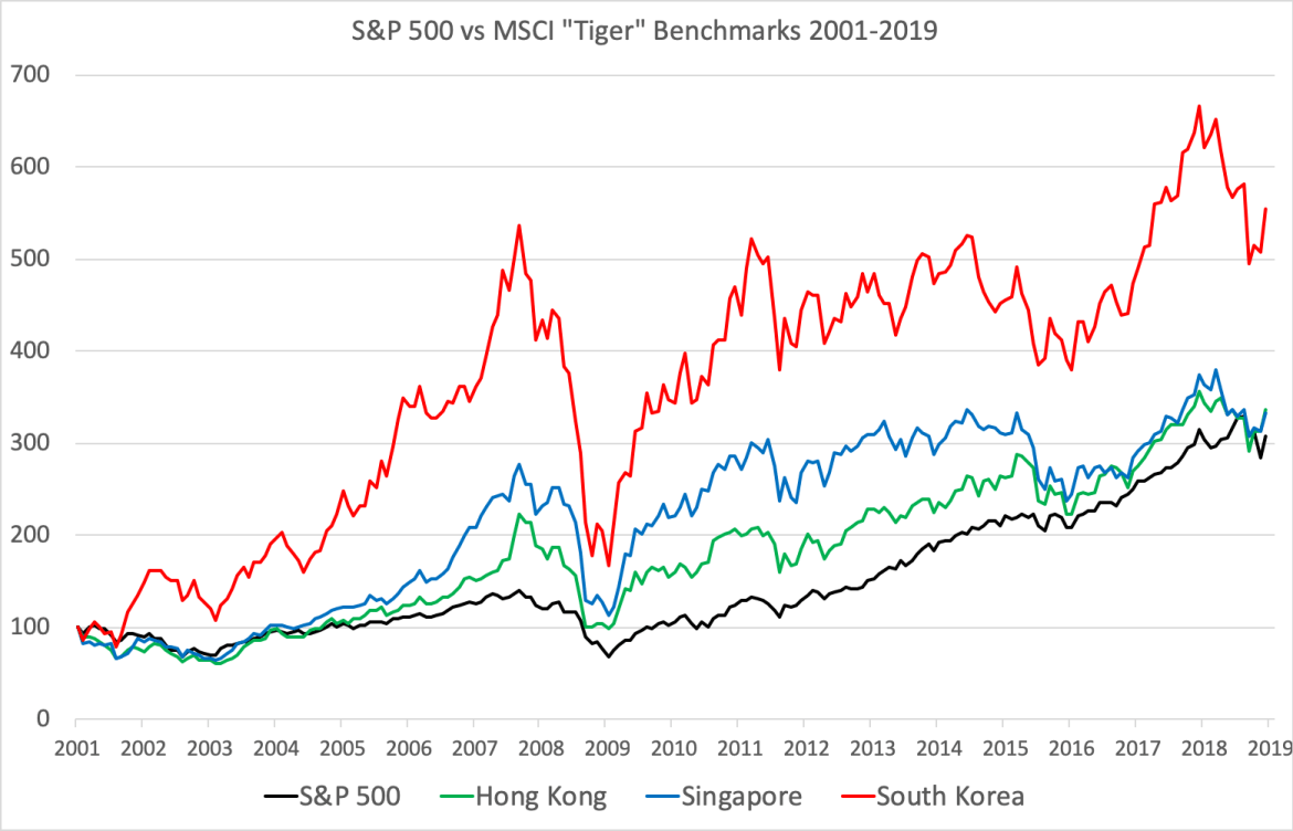 Asian tigers outperformed the S&P 500 since 2001