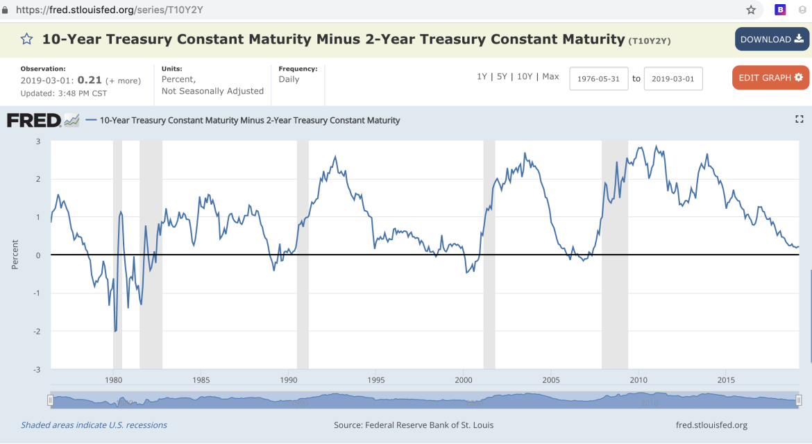 FRED 2s10s 2 year 10 year treasury spread recession
