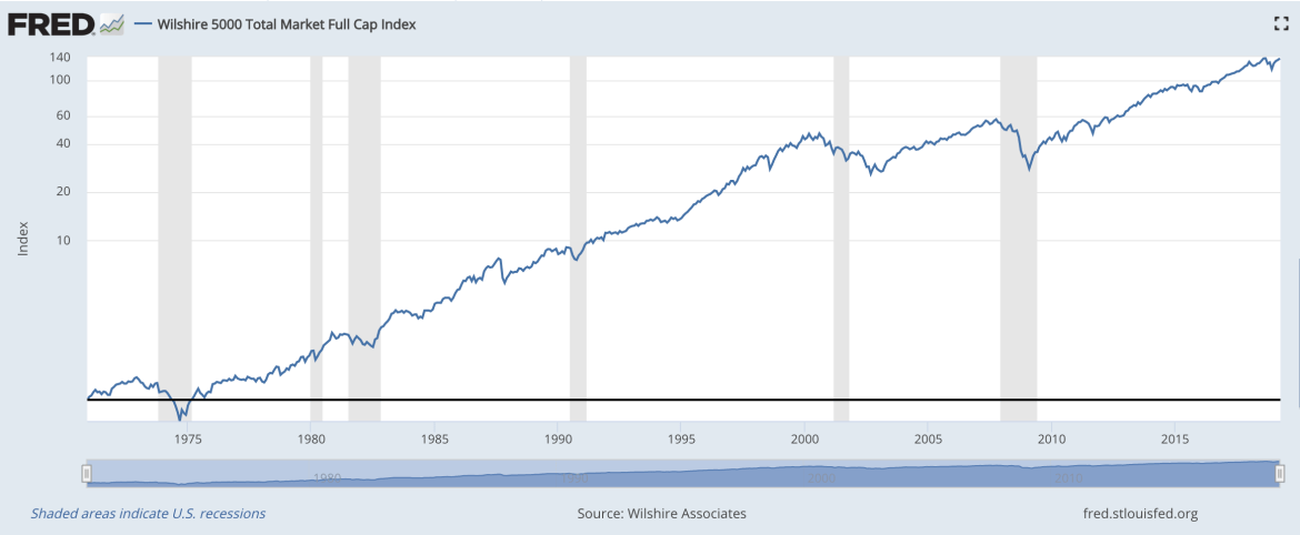 Wilshire 5000 stock market performance during recessions