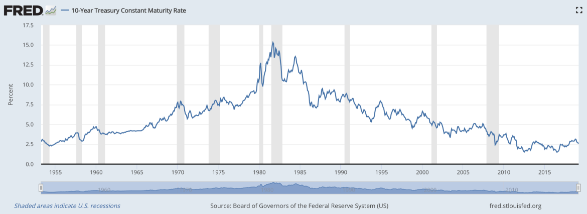 Interest rates fall and bond prices rise in recessions