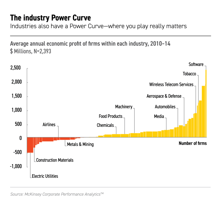 Economic profit by industry, 2010-2014
