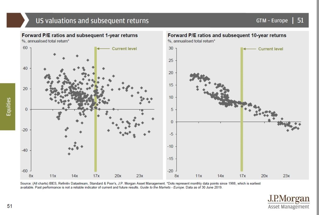 Better correlation between 10 year returns and valuations than 1 year