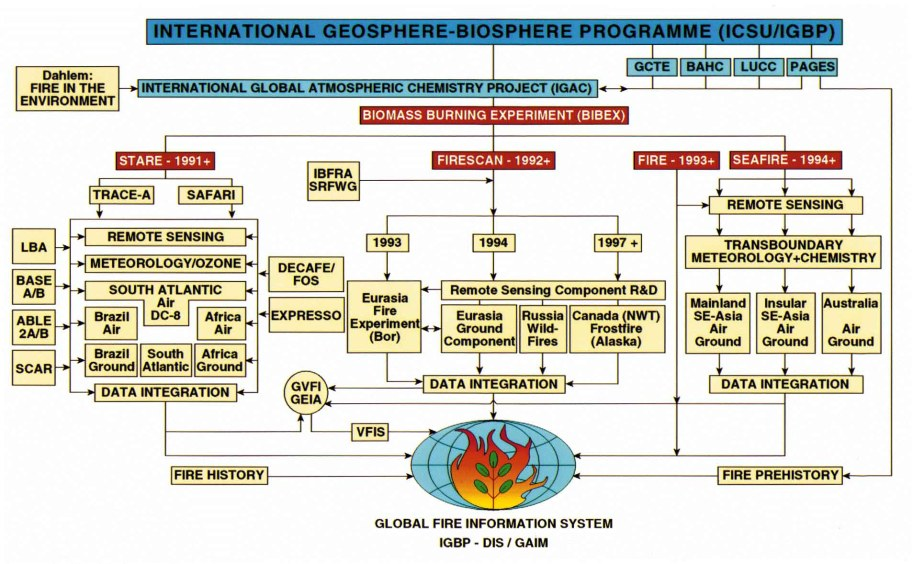 International Geosphere-Biosphere Programme (ICSU/IGBP)