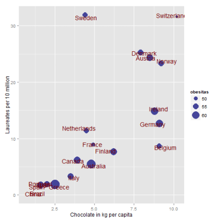 A ggplot with the chocolate consumption and nobel lauriates with the obesity as size of the dots. It would be fun to add the country flags as in the original article as the names get a little crowded but I haven't figured that one out yet...