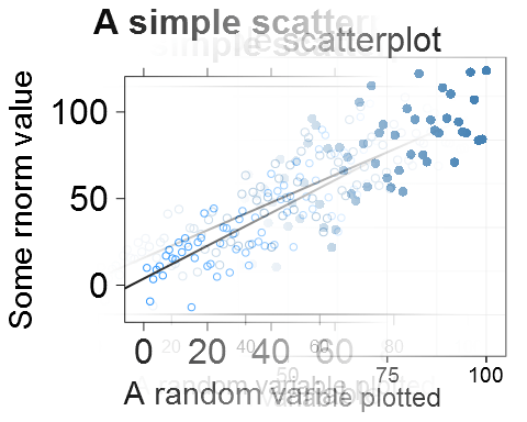 A blend between a basic scatterplot, lattice scatterplot and a ggplot