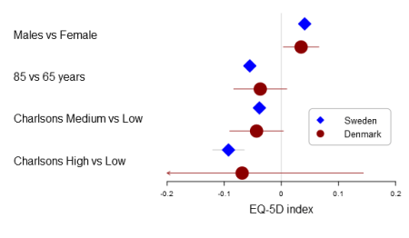 A forest plot using different markers for the two groups