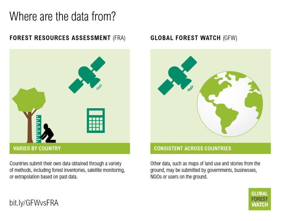 http:https://i1.wp.com/gfw.blog.s3.amazonaws.com/2016/08/GFW_vs_FAO_graphics_final-03.jpg?w=900&ssl=1