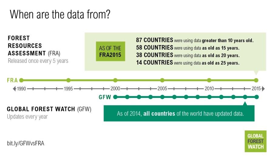 http:https://i1.wp.com/gfw.blog.s3.amazonaws.com/2016/08/GFW_vs_FAO_graphics_final-04.jpg?w=900&ssl=1