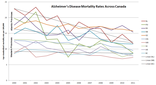 Alzheimers Rates In Canada