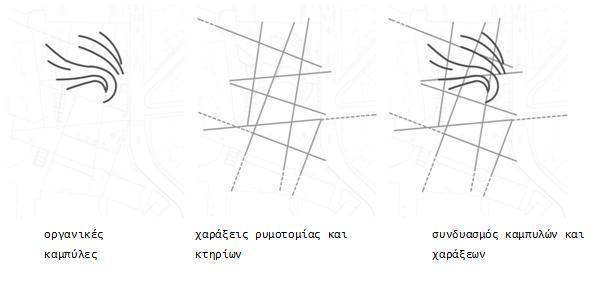 διάγραμμα συνθετικών αξόνων
