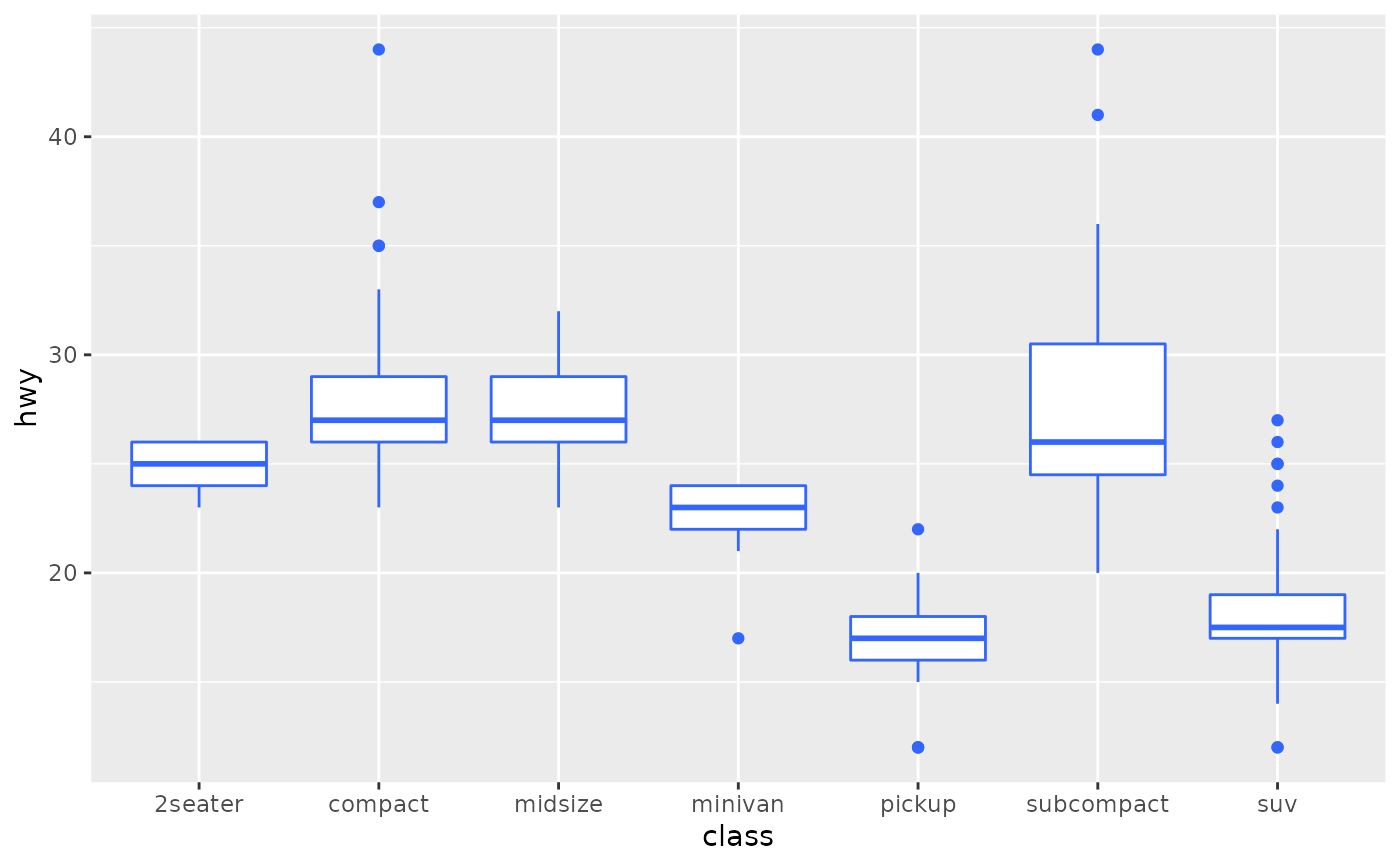 A Box And Whiskers Plot In The Style Of Tukey