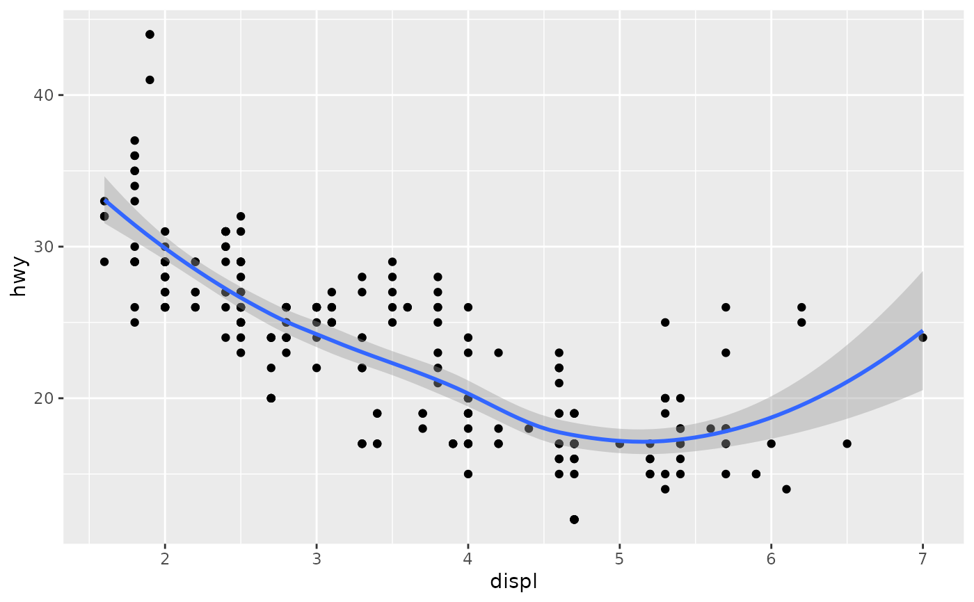 Add Components To A Plot