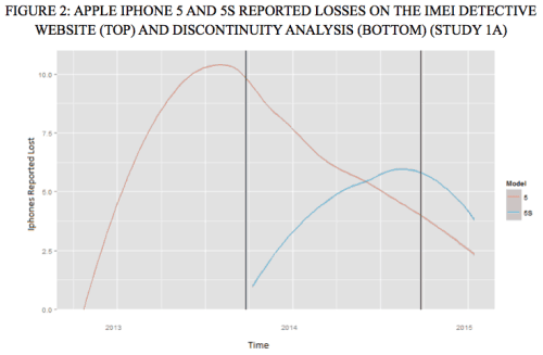 32-iphone-5-and-5s-reported-losses-on-the-imed-detective-webite-and-discontinuity-analysis