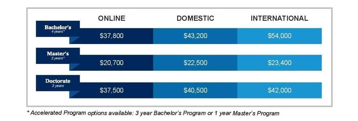Westcliff university tuition fees