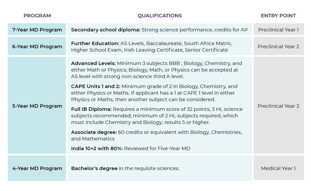 ما هي شروط دراسة الطب في جامعة سانت جورج في جزر الكاريبي؟