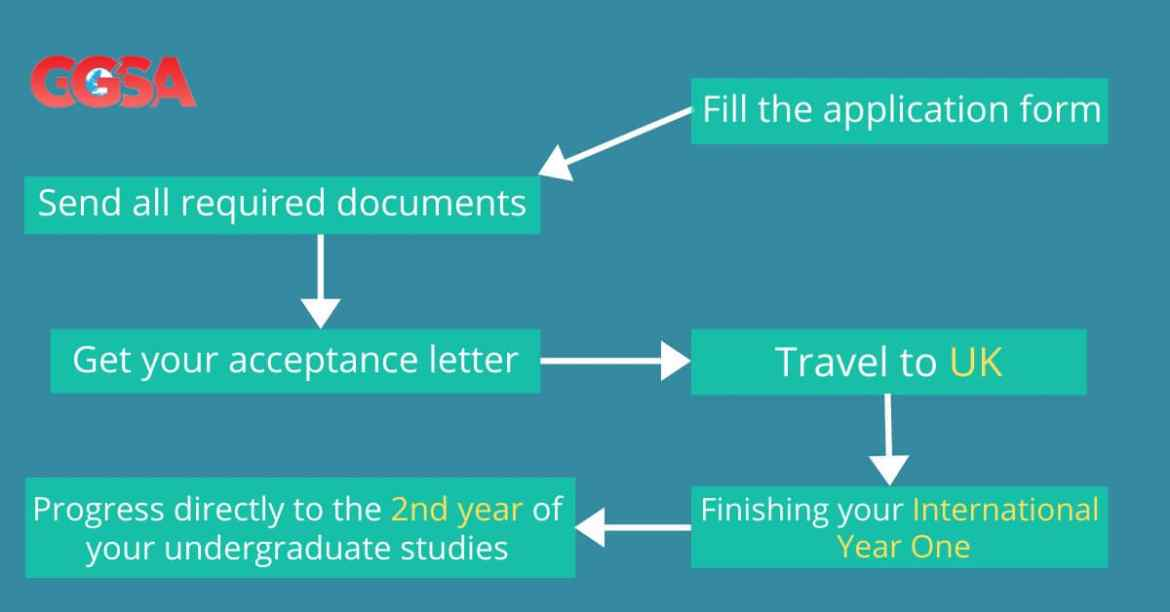 How to apply to do your bachelor's degree at Teesside University in UK