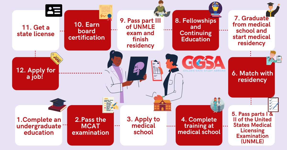 Steps to Becoming a doctor in the USA