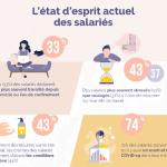 Bien-être au travail : un enjeu devenu prioritaire pour les salariés et les entreprises ?