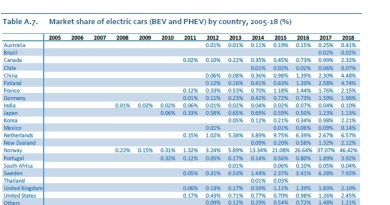 From battery performance to cyber and fire: Growth of electric cars comes with a host of new risks and claims scenarios for manufacturers, suppliers and insurers