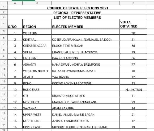 Full list of newly elected Council of State members for Akufo-Addo's second term