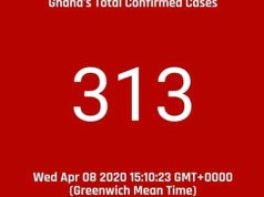 Ghana records 26 new COVID-19 cases; total count now 313