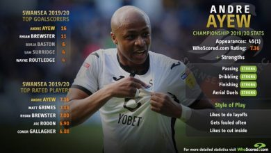 Photo of The Numbers don't lie: Stats prove Andre Ayew among the best players in Championship