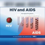 Greater Accra, Ashanti Regions lead in HIV prevalence rate