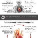 Исследование показало, как избежать смерти после инфаркта наверняка