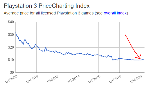PS3 pricing index