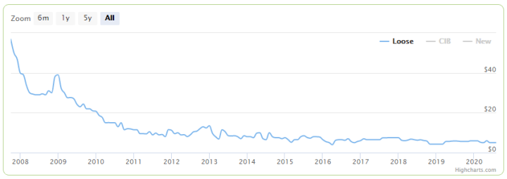 Halo 3 graph.PNG