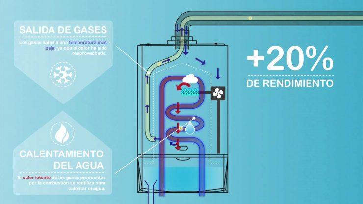 Caldera de condensación - Ahorro del Hogar