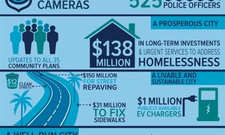 Los Angeles City Budget