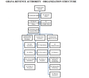 Ghana Revenue Authority Recruitment 2019/2020 - See How to