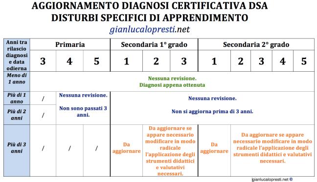 aggiornamento diagnosi dsa dislessia